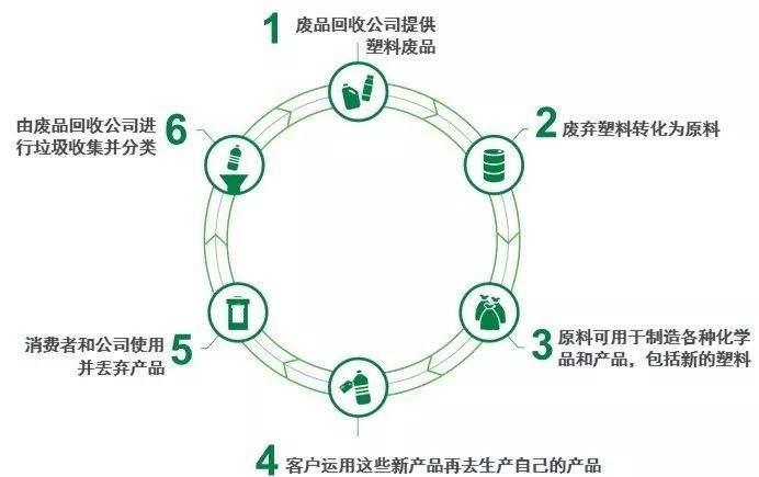 巴斯夫化学循环